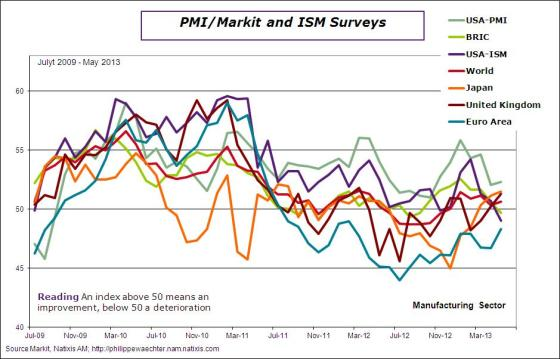 world-2013-may-pmi-ism