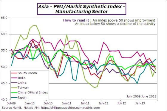 Asia-2013-june-pmi-countries