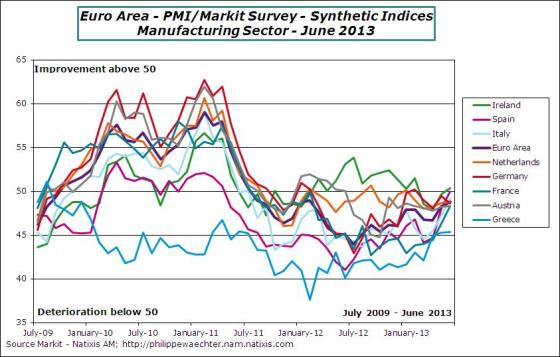 EA-2013-June-PMI-countries
