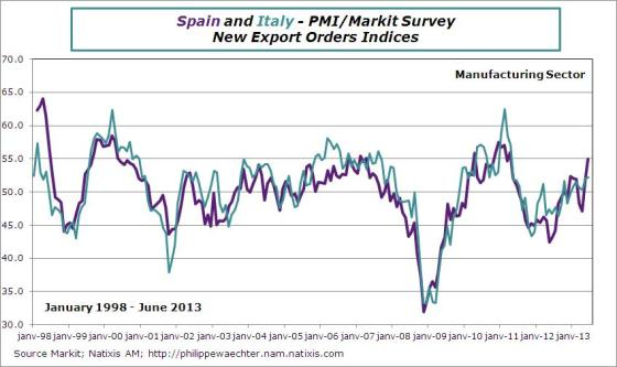 spain-italy-2013-june-pmi-exopot