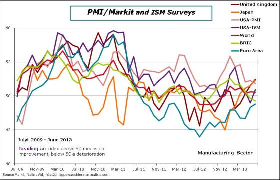 World-2013-June-PMI-Countries