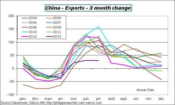 China-2013-july-exports-3Mchange