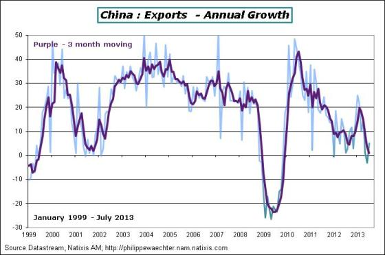 China-2013-July-Exports