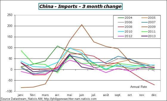 China-2013-July-Imports-3m