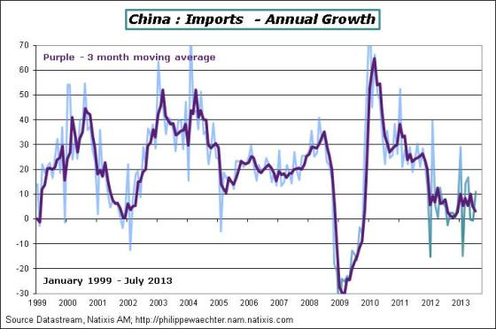 China-2013-july-imports