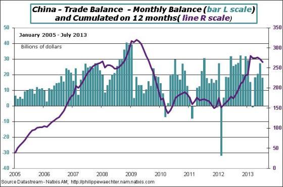 China-3013-July-Comex-Balance