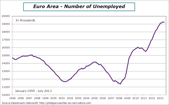 EA-2013-july-nber-unemployed