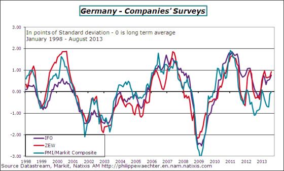 Germany-2013-august-3surveys