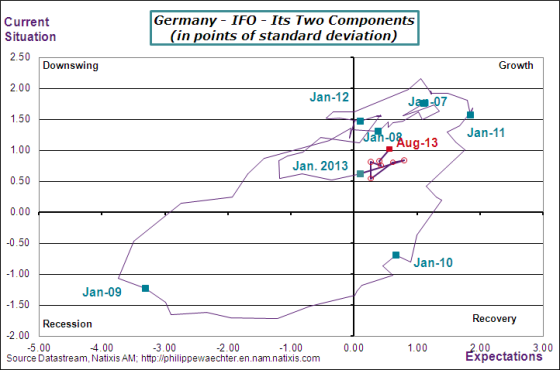 germany-2013-august-ifo-components