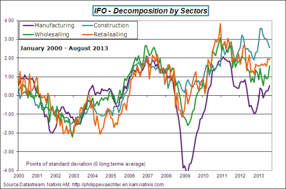 Germany-2013-August-ifo-sectors