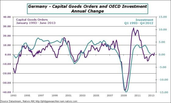 Germany-2013-June-orders-Invest-OCDE