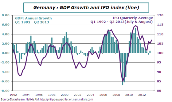 Germany-2013-q3-ifo-gdp