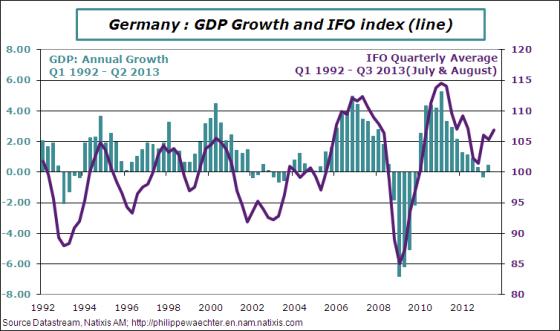 Germany-2013-q3-ifo-gdp