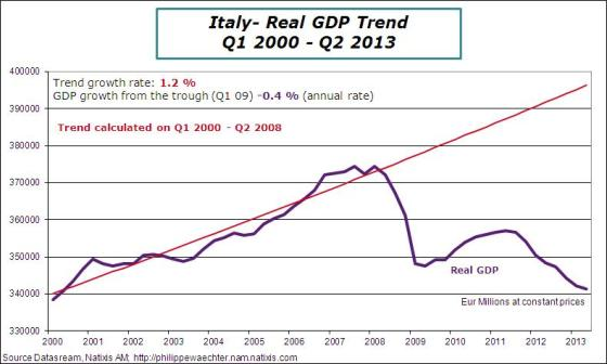 Italy-2013-Q2-GDPtrend