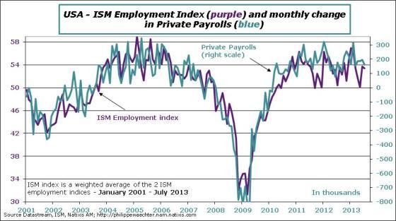 USA-en-2013-July-ISM-Employment