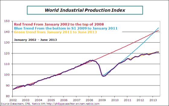 world-2013-june-ipi