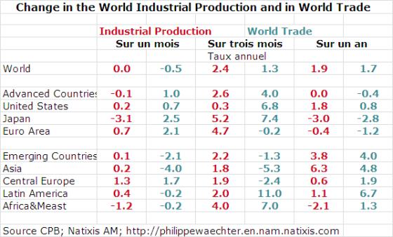 world-2013-june-table
