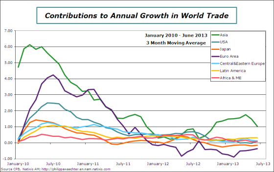 world-2013-june-worldtrade-contrib-detail