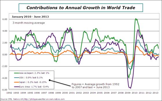 world-2013-june-worldtrade-contrib