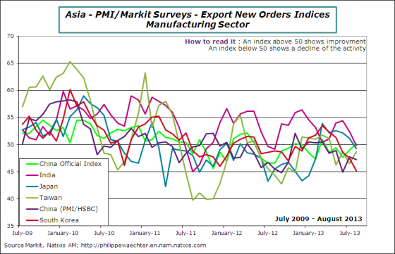 Asia-2013-august-pmi-exp-orders