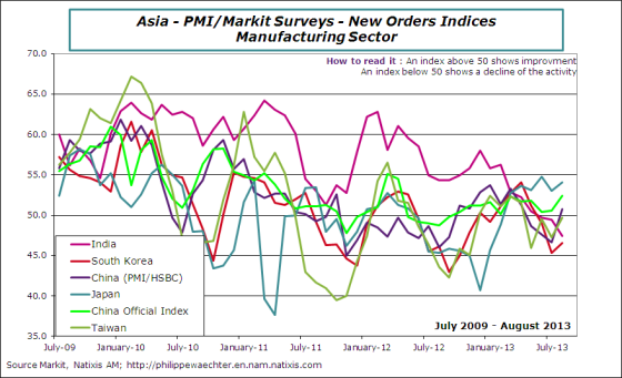 Asia-2013-august-pmi-newOrders
