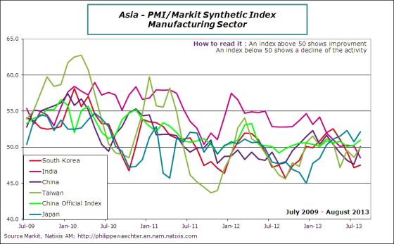 Asia-2013-august-pmi