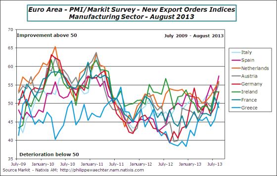ea-2013-august-pmi-exp-orders
