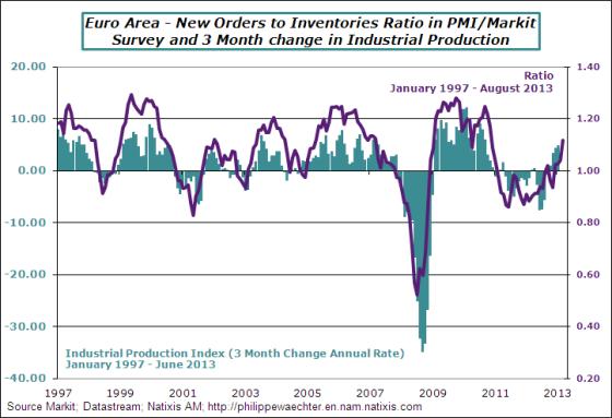 ea-2013-august-pmi-ratio-ipi