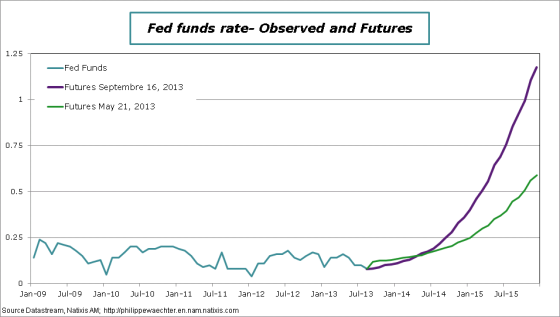 Fed-fund-futurs-en-sept16