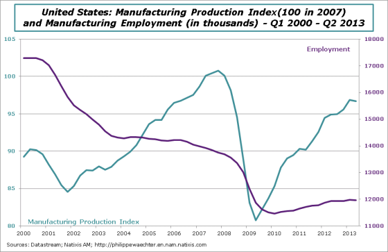 USA-en-2013-Q2-manufacturingSector-Index-Employment