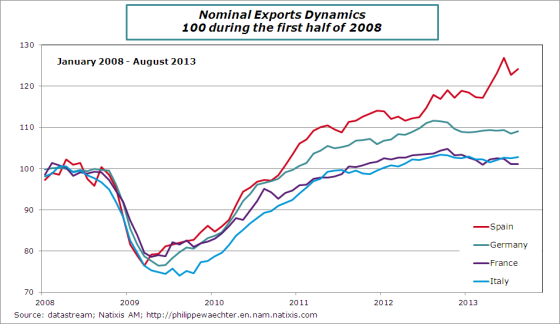 exports-comparison-fe-all-it-spain