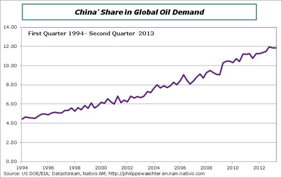 Oil-demand-China