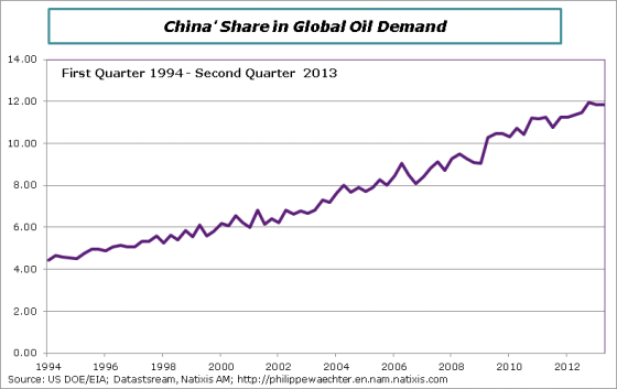 Oil-demand-China