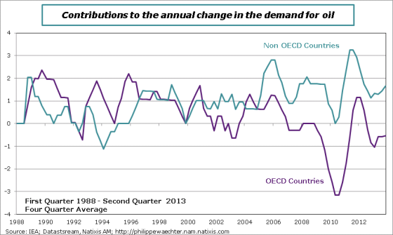 Oil-demand-Contributions