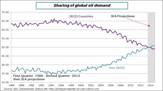 Oil-demand-shares