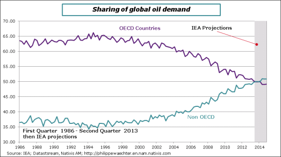Oil-demand-shares