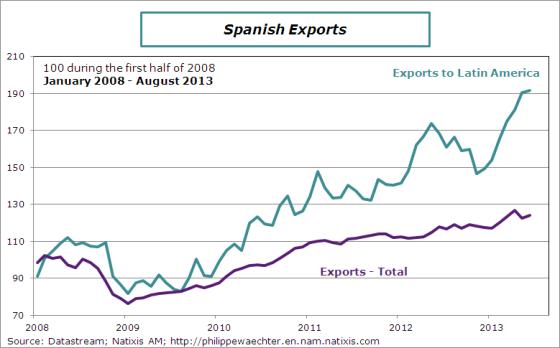 spain-2013-august-exportsLatam