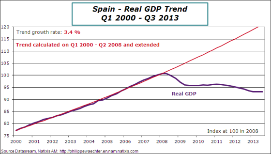 Spain-2013-Q3-GDP Trend