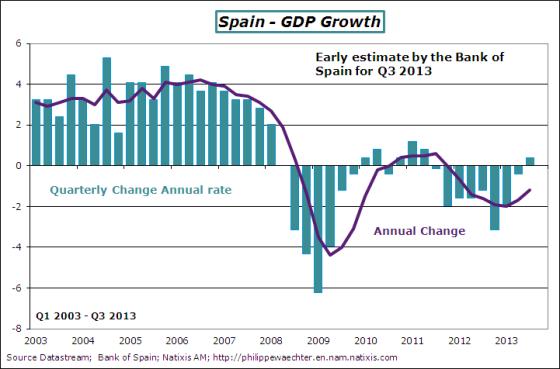 Spain-2013-Q3-GDP
