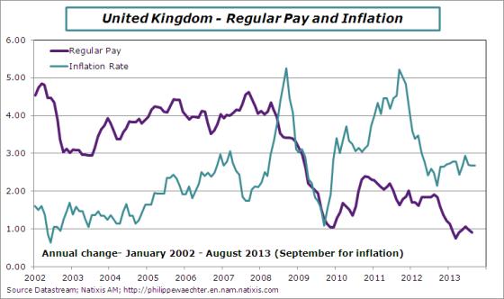UK-2013-august-earnings