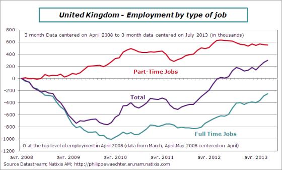 UK-2013-August-employment