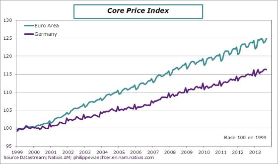 ea-newequilibrium-price