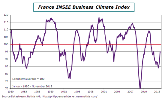 France-en-2013-insee-bus-climate