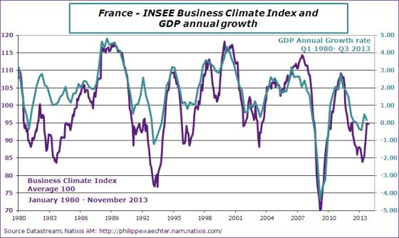 France-en-2013-november-insee-gdp