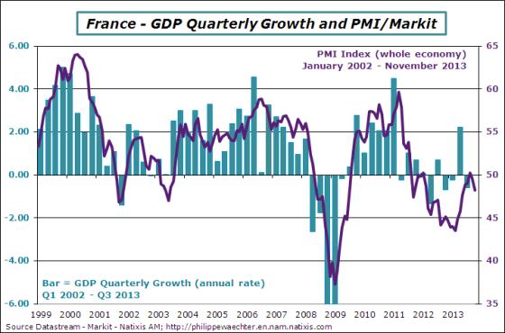 France-en-2013-november-pmi-gdp