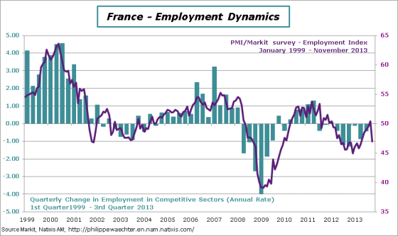 france-en-2013-nvember-PMI-emp-index