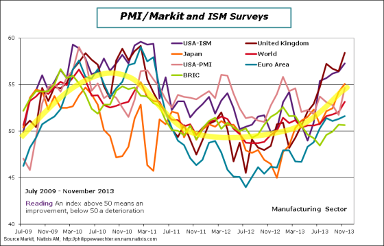 World-2013-November-PMI