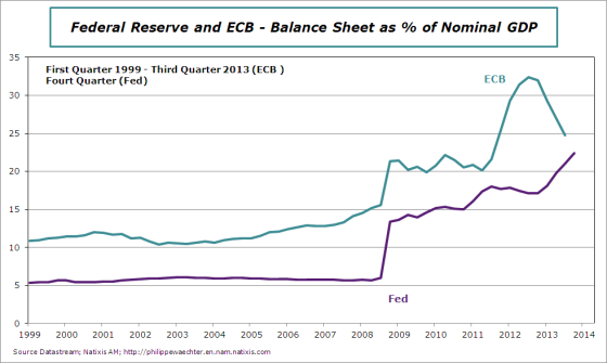 Balance-sheet-ecb-Fed-end2013