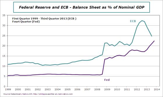Balance-sheet-ecb-Fed-end2013
