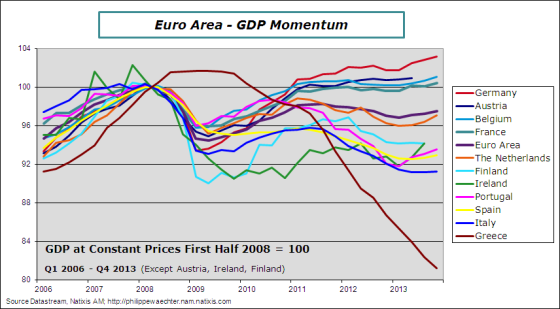 ea-2013-q4-gdp-countries